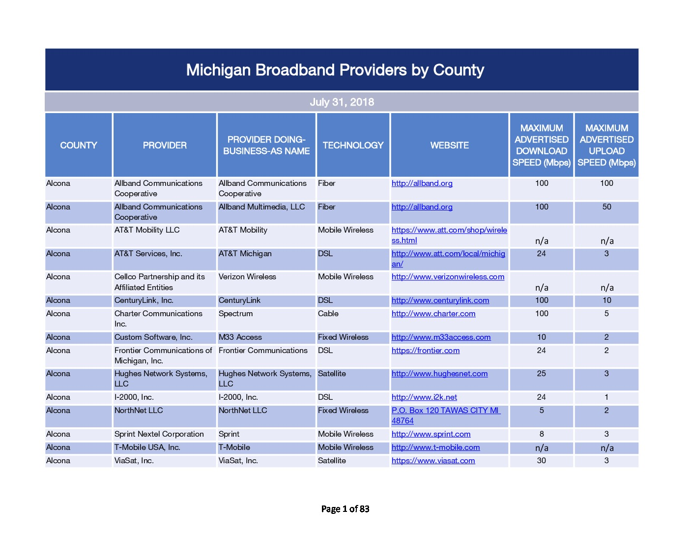 Michigan Broadband Providers by County