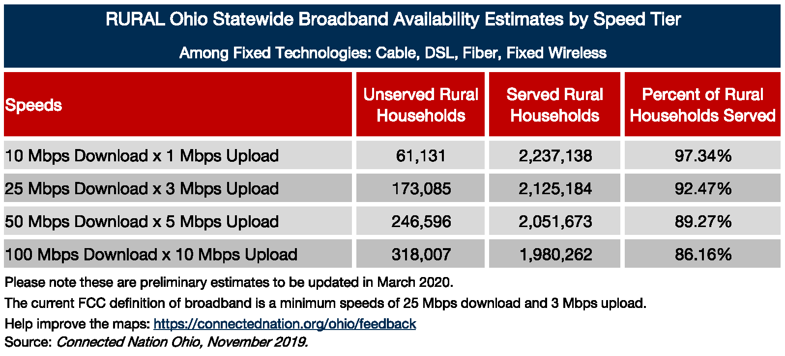 Estimate of Broadband Service Availability in the State of Ohio By Speed Tier Among Fixed Platforms