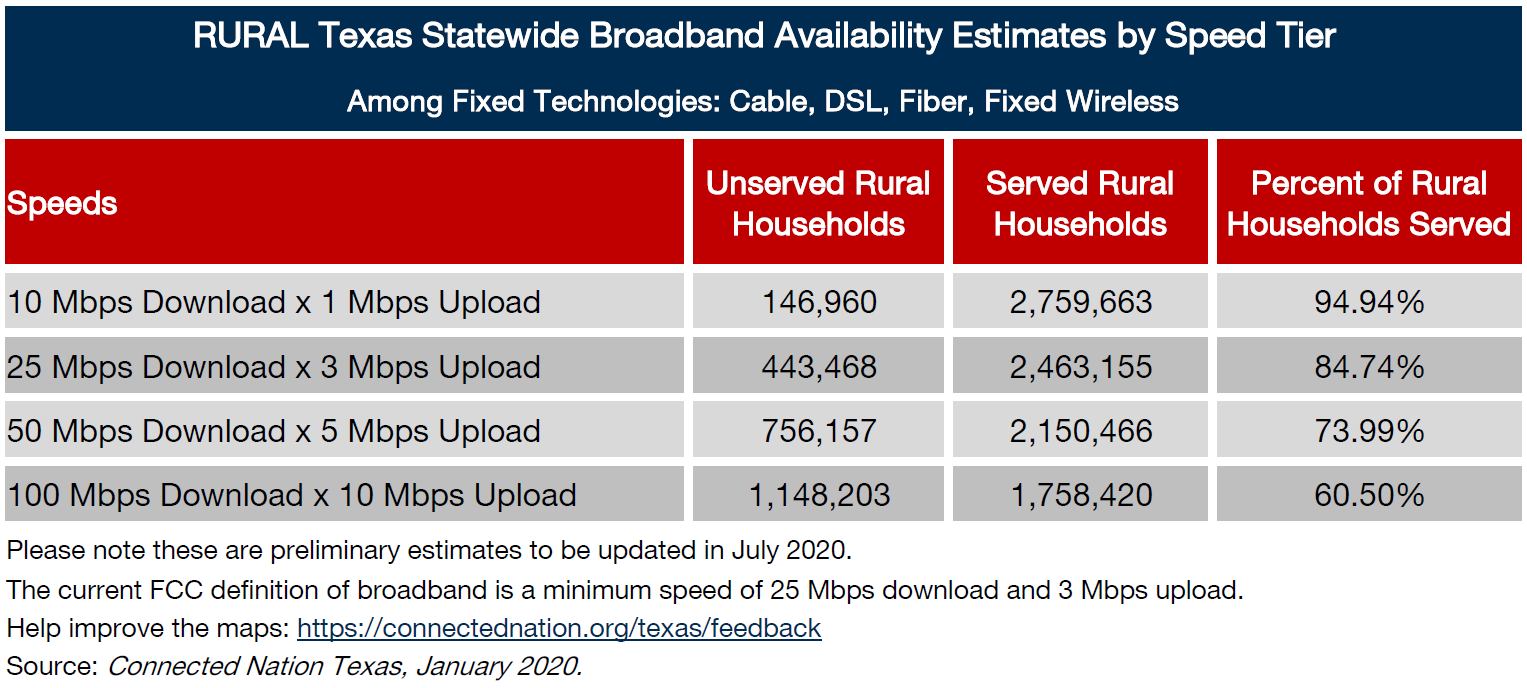 rural texas statewide broadband chart