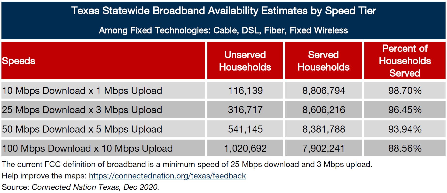 texas statewide broadband chart