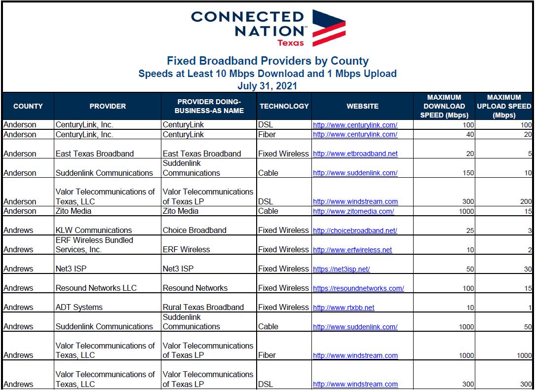 Texas Broadband Providers by County PDF List