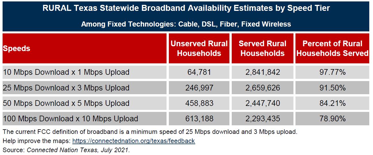rural texas statewide broadband chart