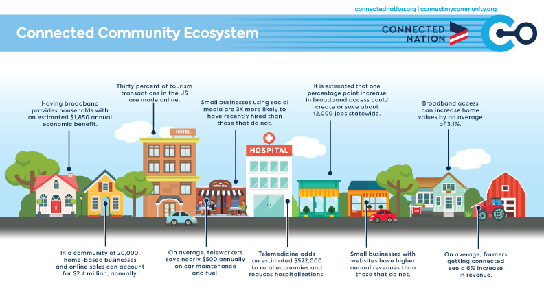 Connected Community Ecosystem image